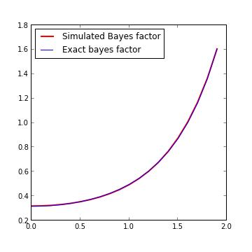 Austin Rochford - Bayesian Hypothesis Testing with PyMC