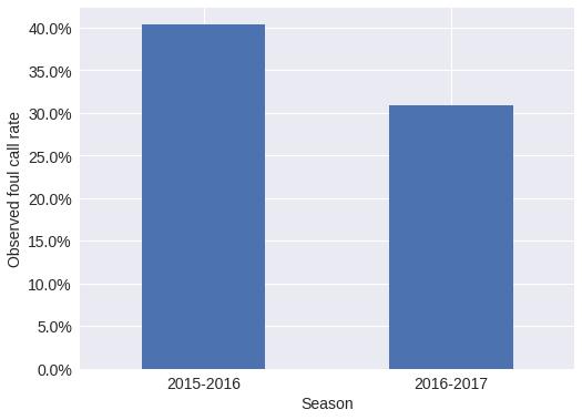 Austin Rochford - An Improved Analysis of NBA Foul Calls